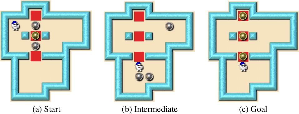 Figure 1 for Solving Sokoban with forward-backward reinforcement learning