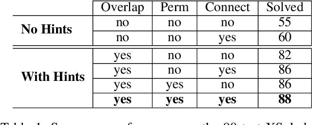 Figure 2 for Solving Sokoban with forward-backward reinforcement learning