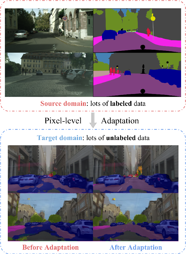 Figure 1 for FCNs in the Wild: Pixel-level Adversarial and Constraint-based Adaptation