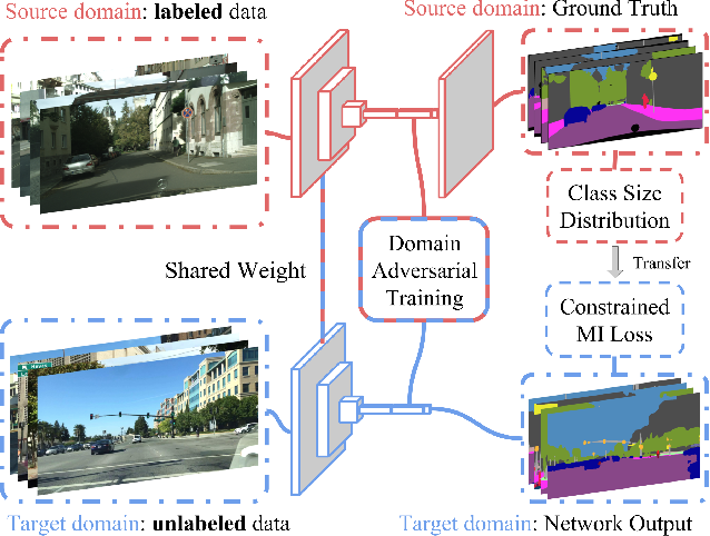 Figure 3 for FCNs in the Wild: Pixel-level Adversarial and Constraint-based Adaptation