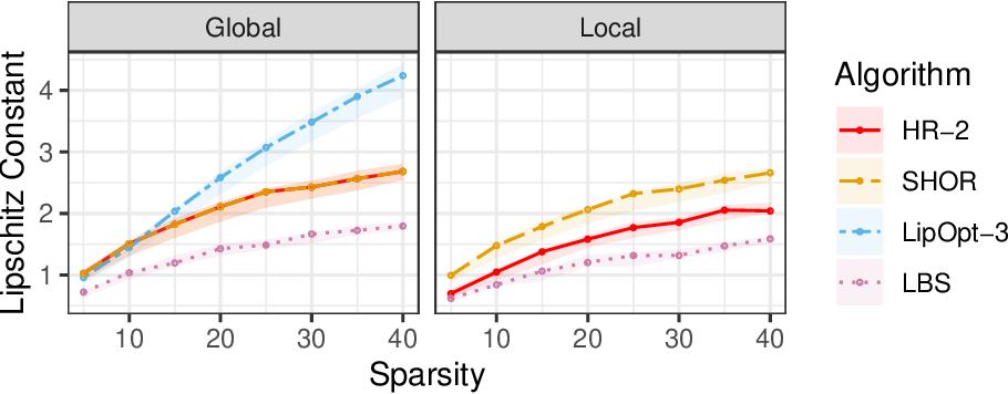 Figure 2 for Polynomial Optimization for Bounding Lipschitz Constants of Deep Networks