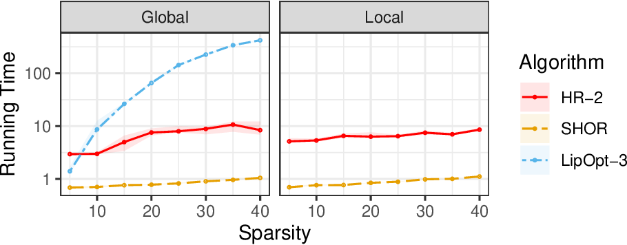 Figure 4 for Polynomial Optimization for Bounding Lipschitz Constants of Deep Networks