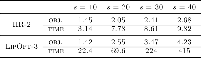 Figure 1 for Polynomial Optimization for Bounding Lipschitz Constants of Deep Networks