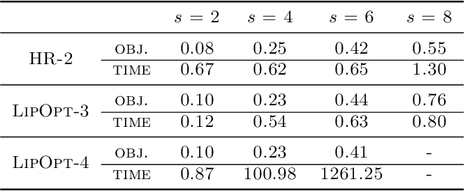 Figure 3 for Polynomial Optimization for Bounding Lipschitz Constants of Deep Networks