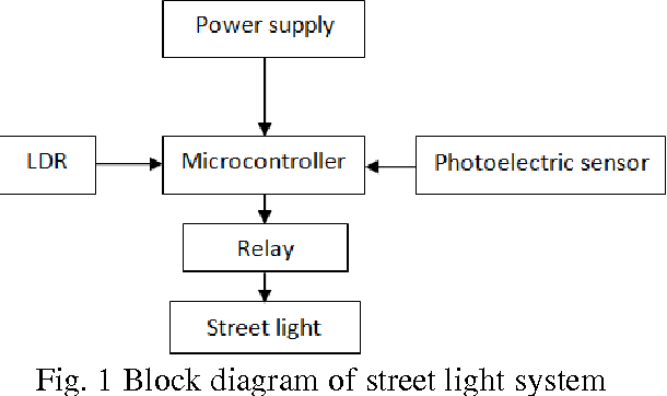 Automatic Street Light Control System Using Microcontroller