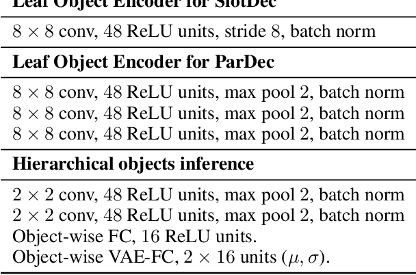 Figure 2 for Hierarchical Relational Inference