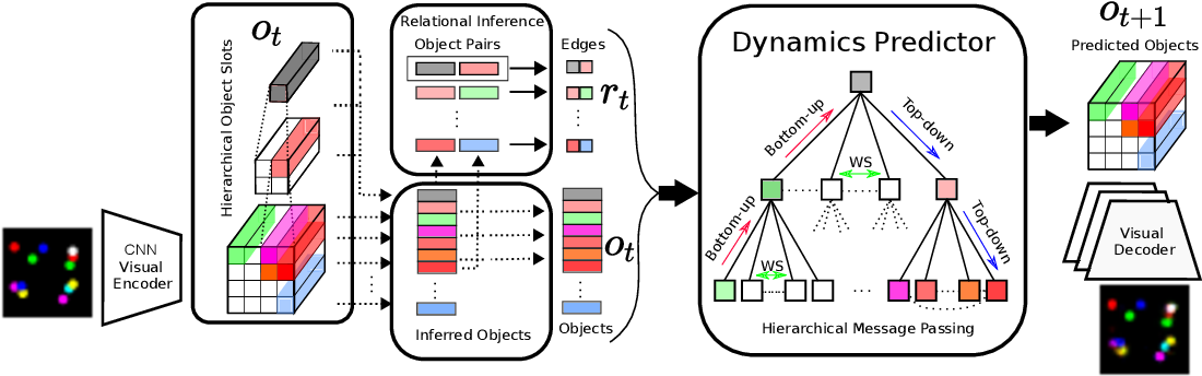 Figure 3 for Hierarchical Relational Inference