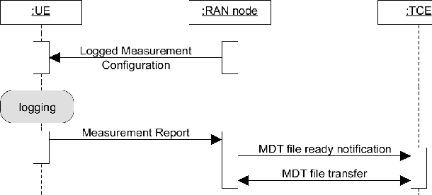 Figure 6 from Minimization of Drive Tests ( MDT ) in Mobile