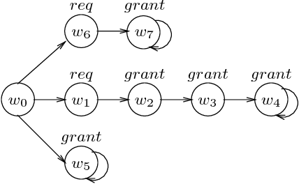 Figure 1 for What Causes a System to Satisfy a Specification?