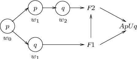 Figure 2 for What Causes a System to Satisfy a Specification?