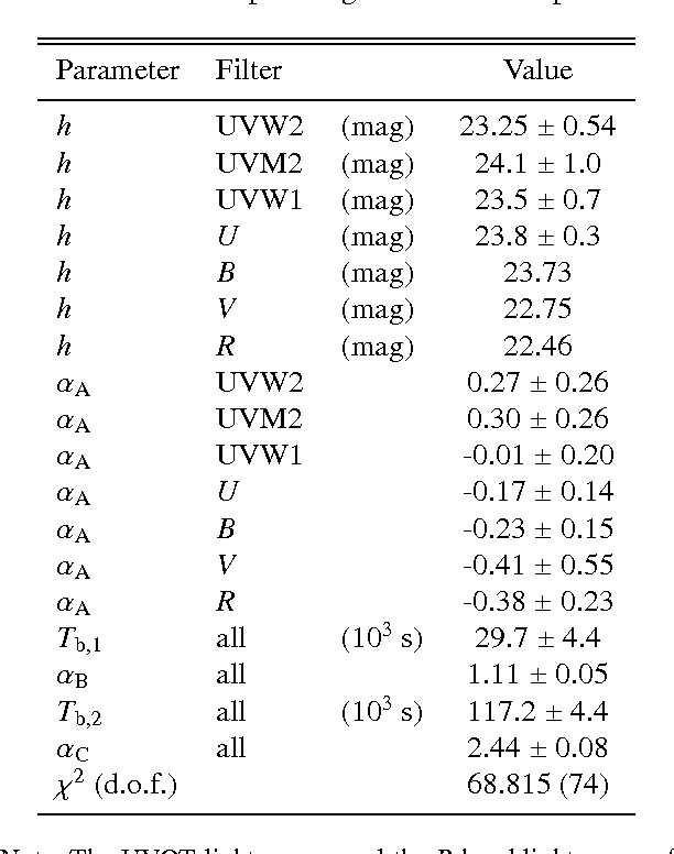 Table 7. GRB 060614 optical light curve best fit parameters.