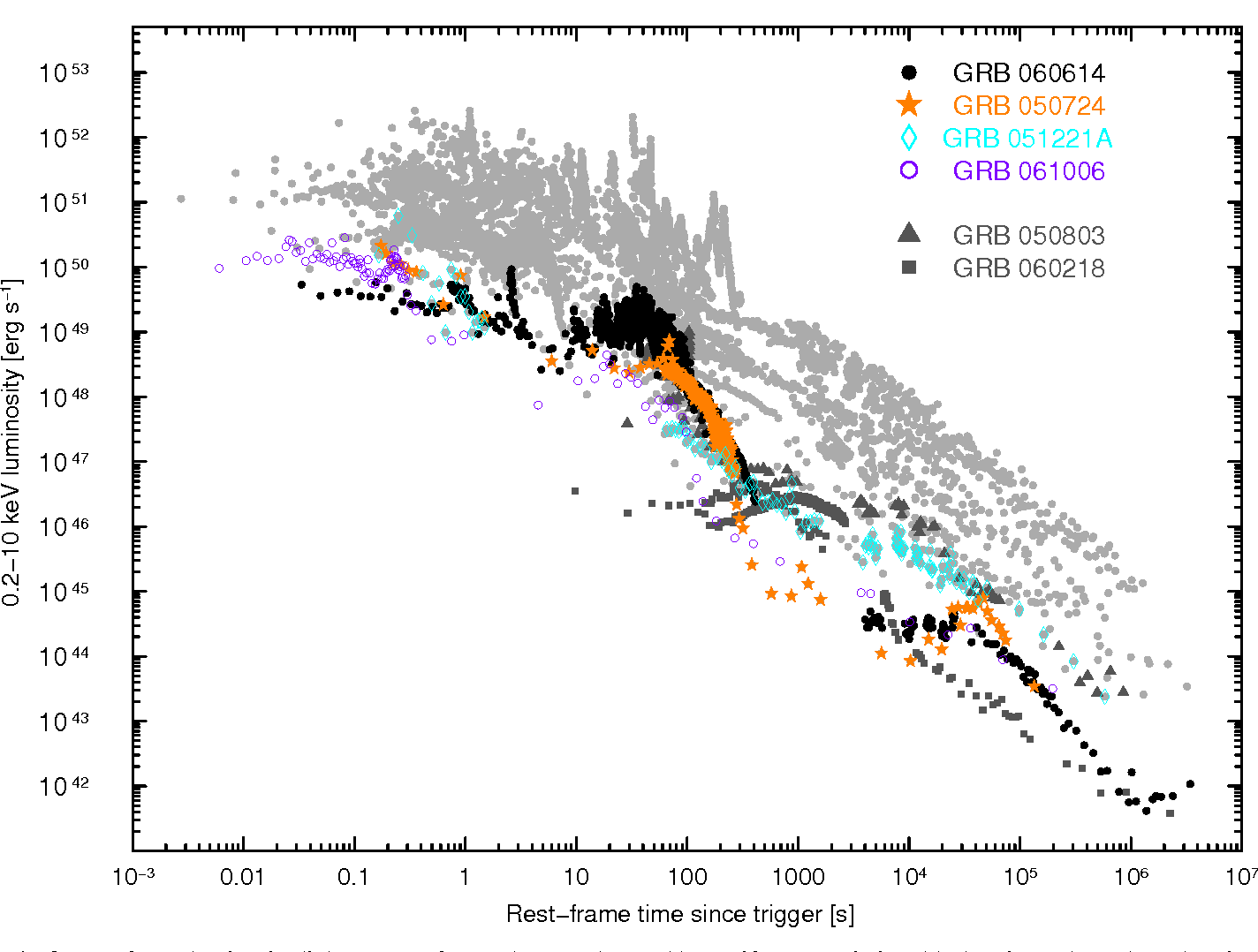 Fig. 9. Rest-frame luminosity light curves of several GRBs detected by Swift: GRB 060614 (black points), the 3 short-duration GRBs with secure redshift (GRB 050724, GRB 051221A, and GRB 061006) and 37 long bursts with known redshift (light and dark grey curves). The only two long GRBs with redshift z< 0.5 are evidenced (dark grey curves). Note that the sample contains other 5 long bursts with 0.5 < z < 1. Each light curve consists of i) the BAT light curve of the prompt emission extracted in the 15−150 keV energy band, extrapolated to flux in the 0.2−10 keV energy band using the best fit parameters of the BAT spectrum and then converted into 0.2−10 keV luminosity using the appropriate k-correction; ii) the XRT light curves, converted to 0.2−10 keV luminosity with the appropriate k-correction required for the best fit model of the XRT spectra. See Mangano et al. (2007b) for further details.