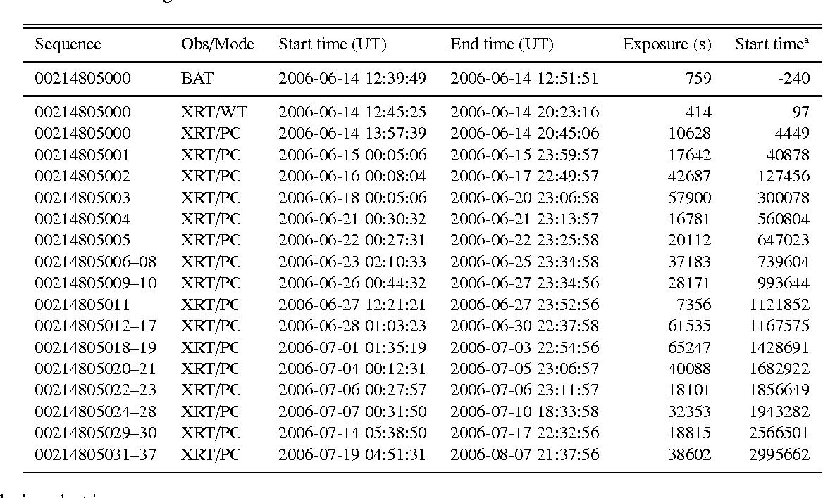 Table 1. BAT and XRT data log.