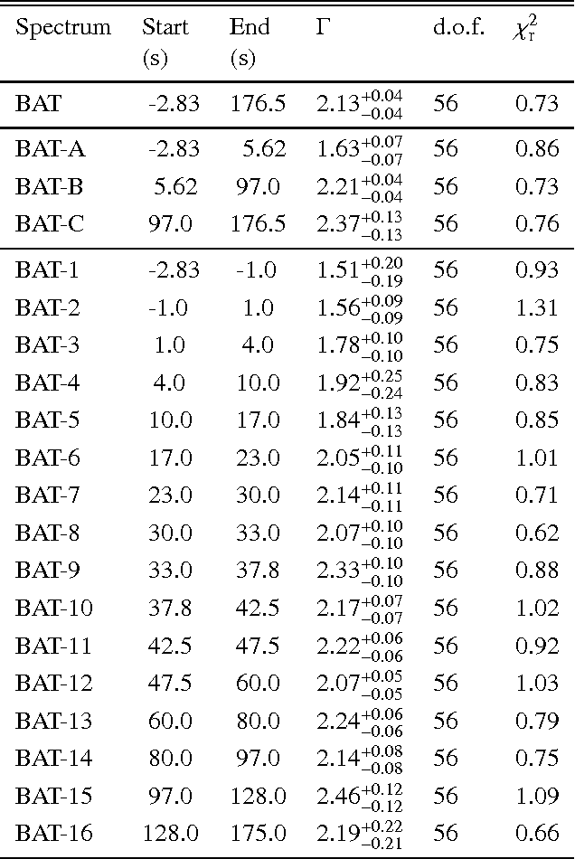 Table 3. Results of BAT time resolved spectral analysis.