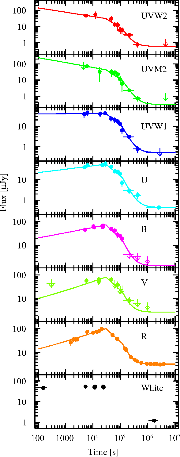 Fig. 5. UVOT light curves in different filters and R-band light curve obtained from VLT data (Della Valle et al., 2006) and other data in the literature (Fynbo et al., 2006b; Gal-Yam et al., 2006; French et al., 2006). All light curves are corrected for the Galactic extinction along the line of sight to GRB 060614. The best fit model discussed in the text is represented by solid lines.