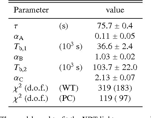 Table 6. GRB 060614 X-ray light curve best fit parameters.