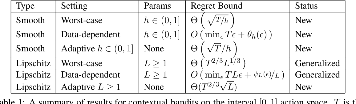 Figure 1 for Contextual Bandits with Continuous Actions: Smoothing, Zooming, and Adapting