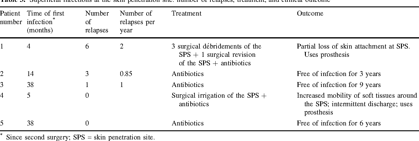 Table 4 from Implant Survival, Adverse Events, and Bone