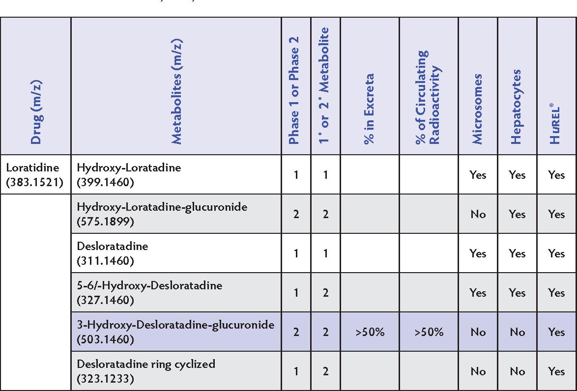 Non-sedating antihistamine clarinex dosage