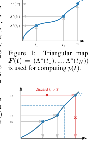 Figure 1 for Fast and Flexible Temporal Point Processes with Triangular Maps