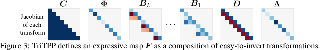 Figure 4 for Fast and Flexible Temporal Point Processes with Triangular Maps