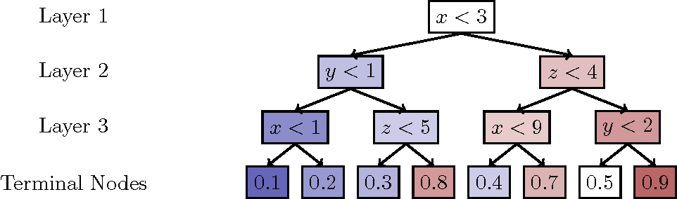 Figure 1 for FastBDT: A speed-optimized and cache-friendly implementation of stochastic gradient-boosted decision trees for multivariate classification