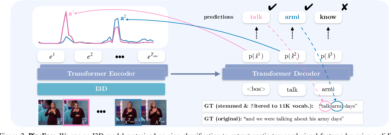 Figure 3 for Read and Attend: Temporal Localisation in Sign Language Videos