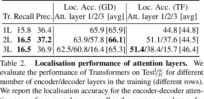 Figure 4 for Read and Attend: Temporal Localisation in Sign Language Videos