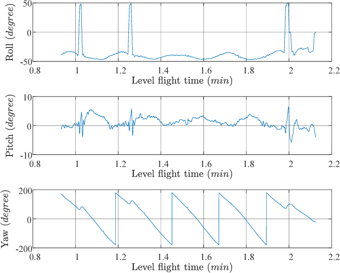 Figure 10 from Development and experimental verification of