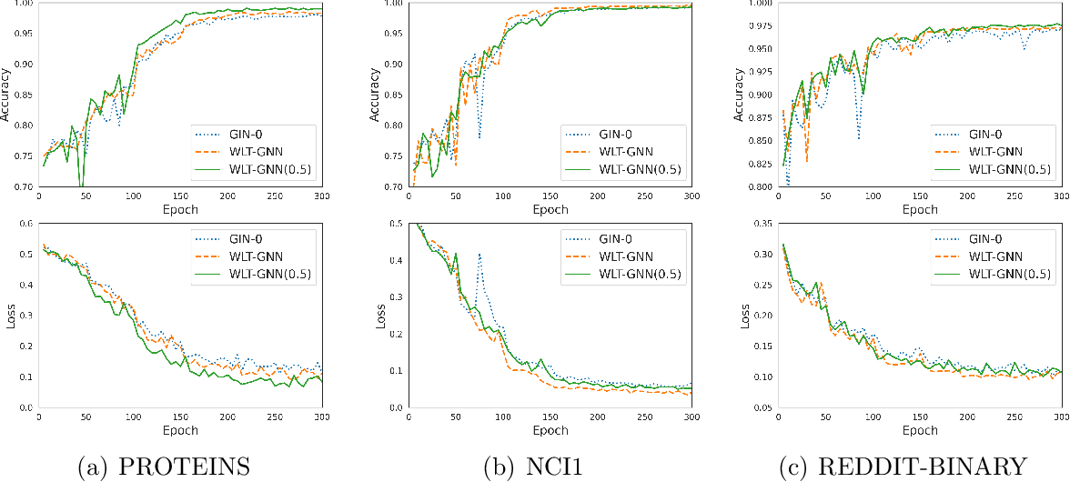 Figure 2 for Improving the Expressive Power of Graph Neural Network with Tinhofer Algorithm