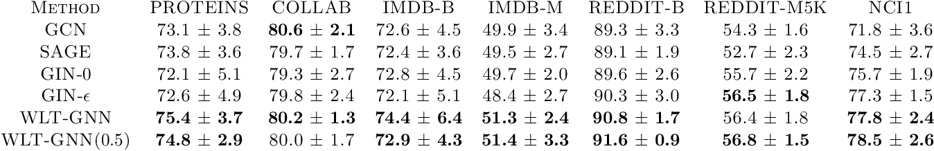Figure 1 for Improving the Expressive Power of Graph Neural Network with Tinhofer Algorithm