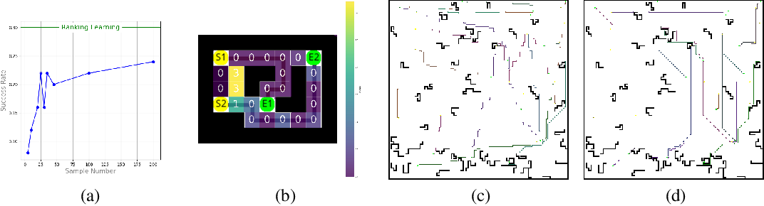 Figure 4 for Ranking Cost: Building An Efficient and Scalable Circuit Routing Planner with Evolution-Based Optimization