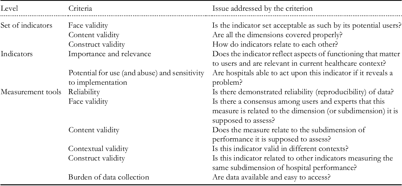Figure 2 from A performance assessment framework for hospitals: the