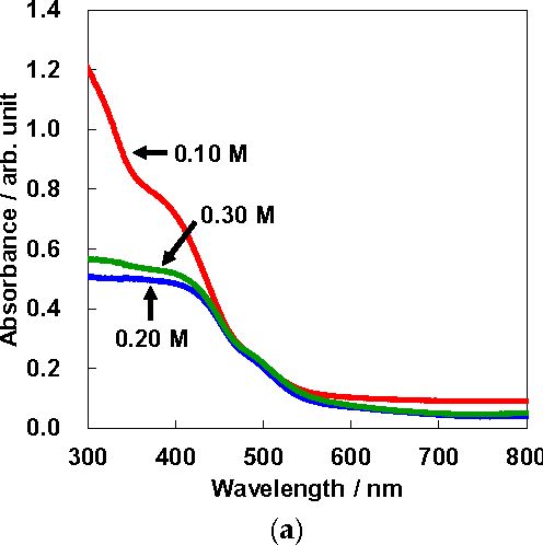 Figure 2 from Characterization and Photovoltaic Properties