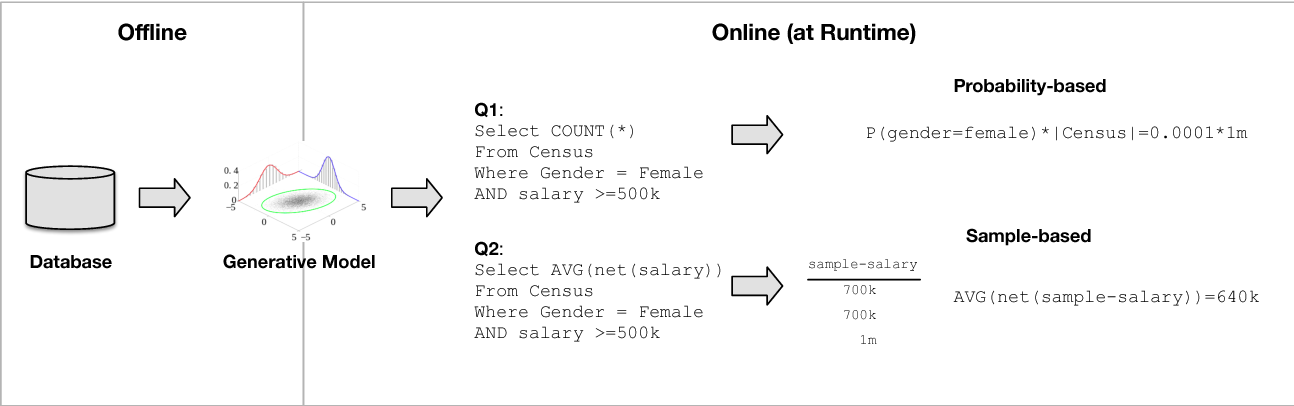 Figure 3 for Model-based Approximate Query Processing