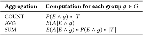 Figure 2 for Model-based Approximate Query Processing