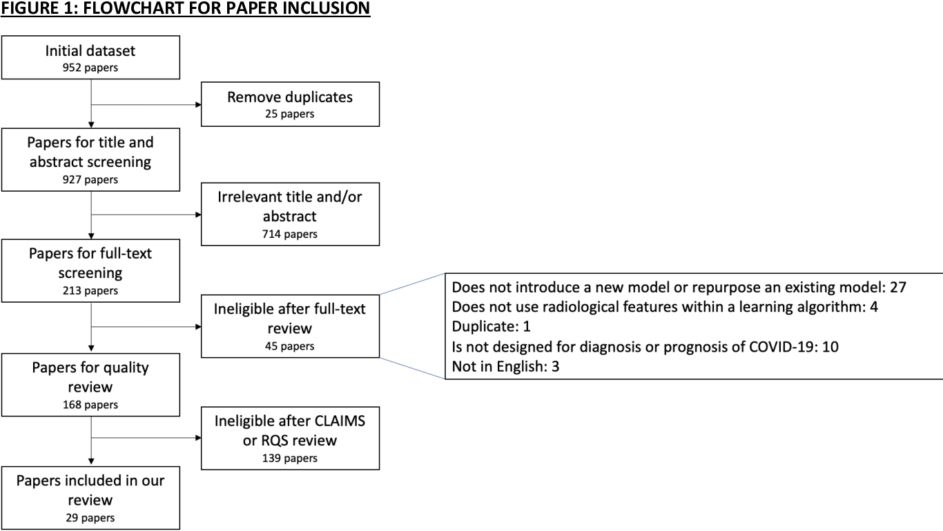 Figure 1 for Machine learning for COVID-19 detection and prognostication using chest radiographs and CT scans: a systematic methodological review