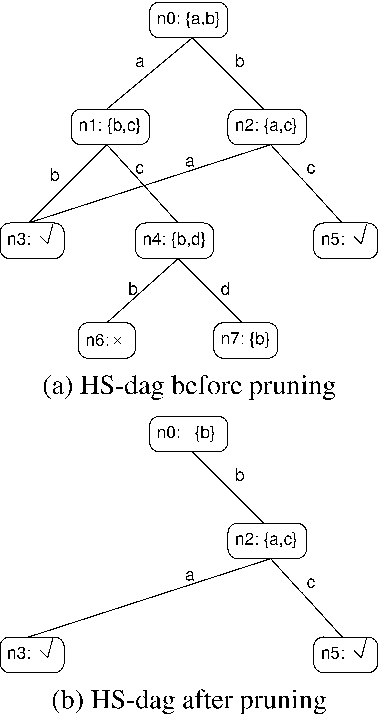 Figure 1 From A Variant Of Reiters Hitting Set Algorithm