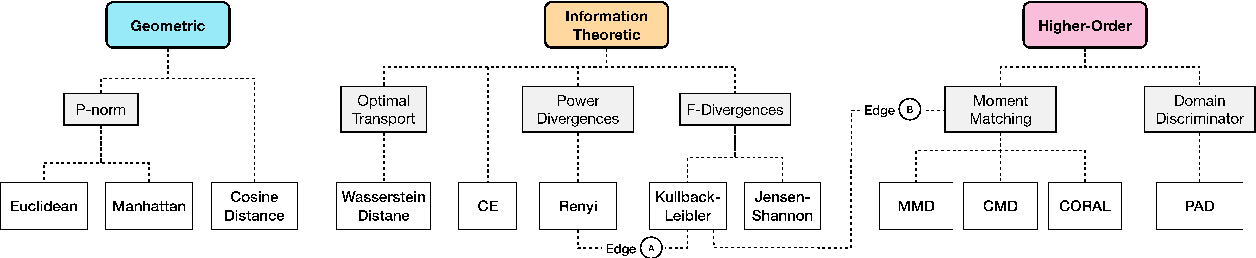 Figure 1 for Domain Divergences: a Survey and Empirical Analysis