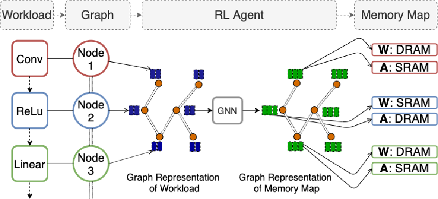 Figure 1 for Optimizing Memory Placement using Evolutionary Graph Reinforcement Learning
