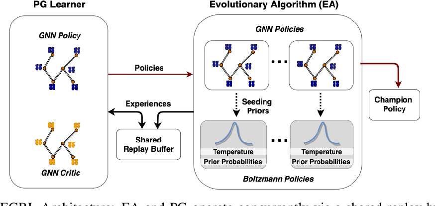 Figure 3 for Optimizing Memory Placement using Evolutionary Graph Reinforcement Learning