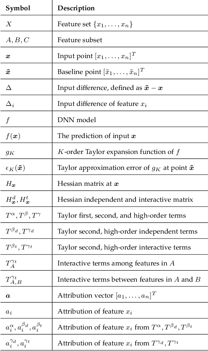 Figure 2 for A General Taylor Framework for Unifying and Revisiting Attribution Methods