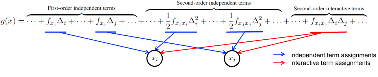 Figure 3 for A General Taylor Framework for Unifying and Revisiting Attribution Methods