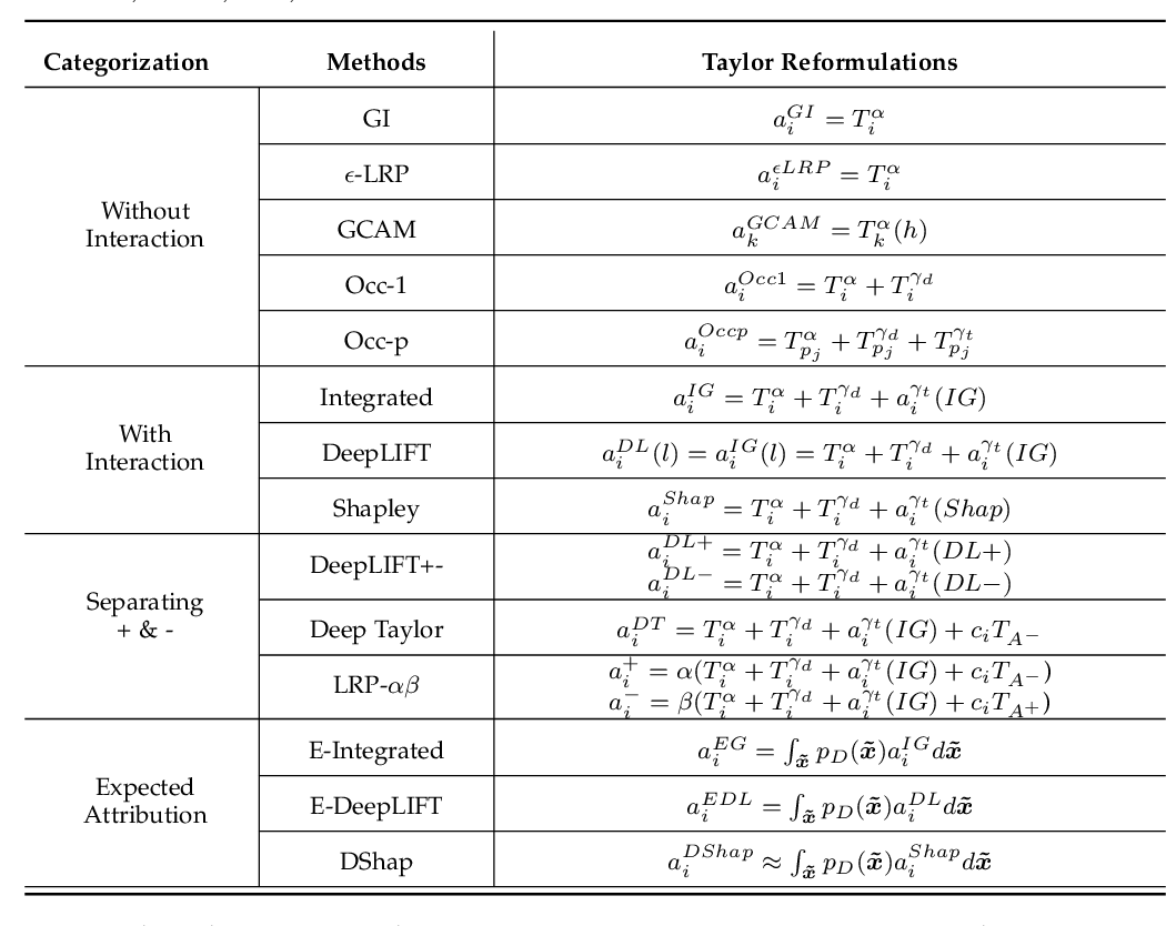 Figure 4 for A General Taylor Framework for Unifying and Revisiting Attribution Methods
