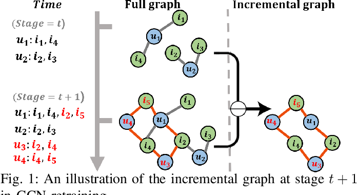Figure 1 for Causal Incremental Graph Convolution for Recommender System Retraining