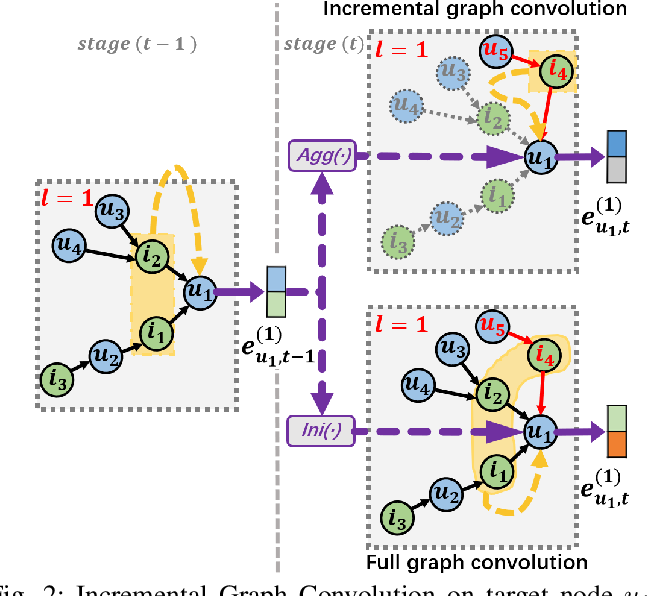 Figure 2 for Causal Incremental Graph Convolution for Recommender System Retraining