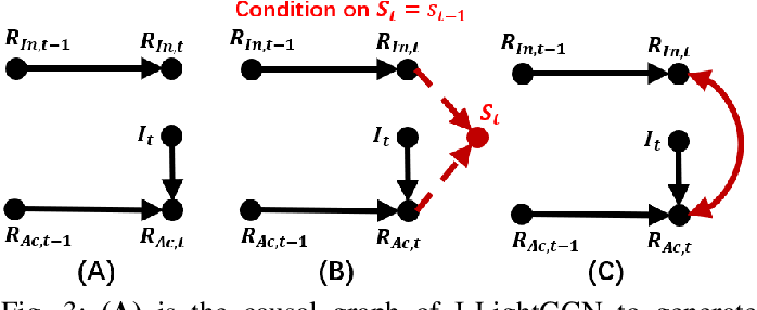 Figure 3 for Causal Incremental Graph Convolution for Recommender System Retraining