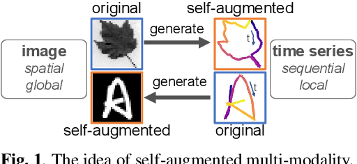 Figure 1 for Self-Augmented Multi-Modal Feature Embedding