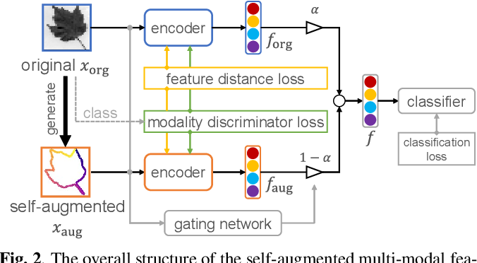 Figure 3 for Self-Augmented Multi-Modal Feature Embedding