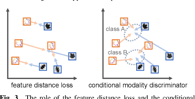 Figure 4 for Self-Augmented Multi-Modal Feature Embedding